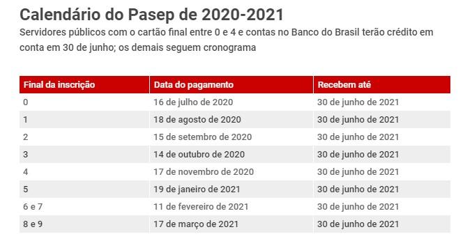 governo divulga calendario de pagamento do pis pasep de 2020 e 2021