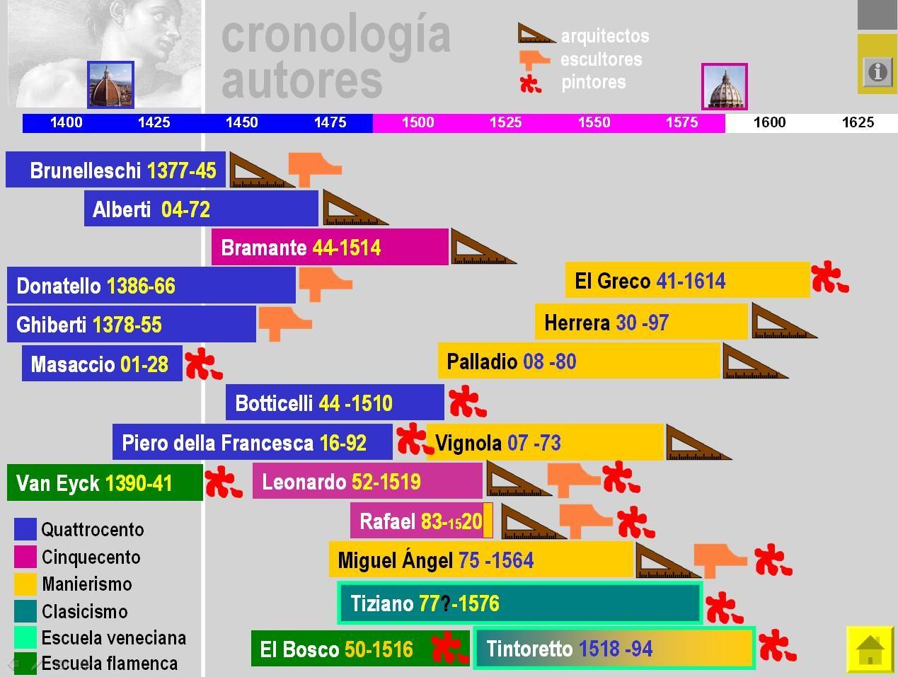 cronologia renacimiento