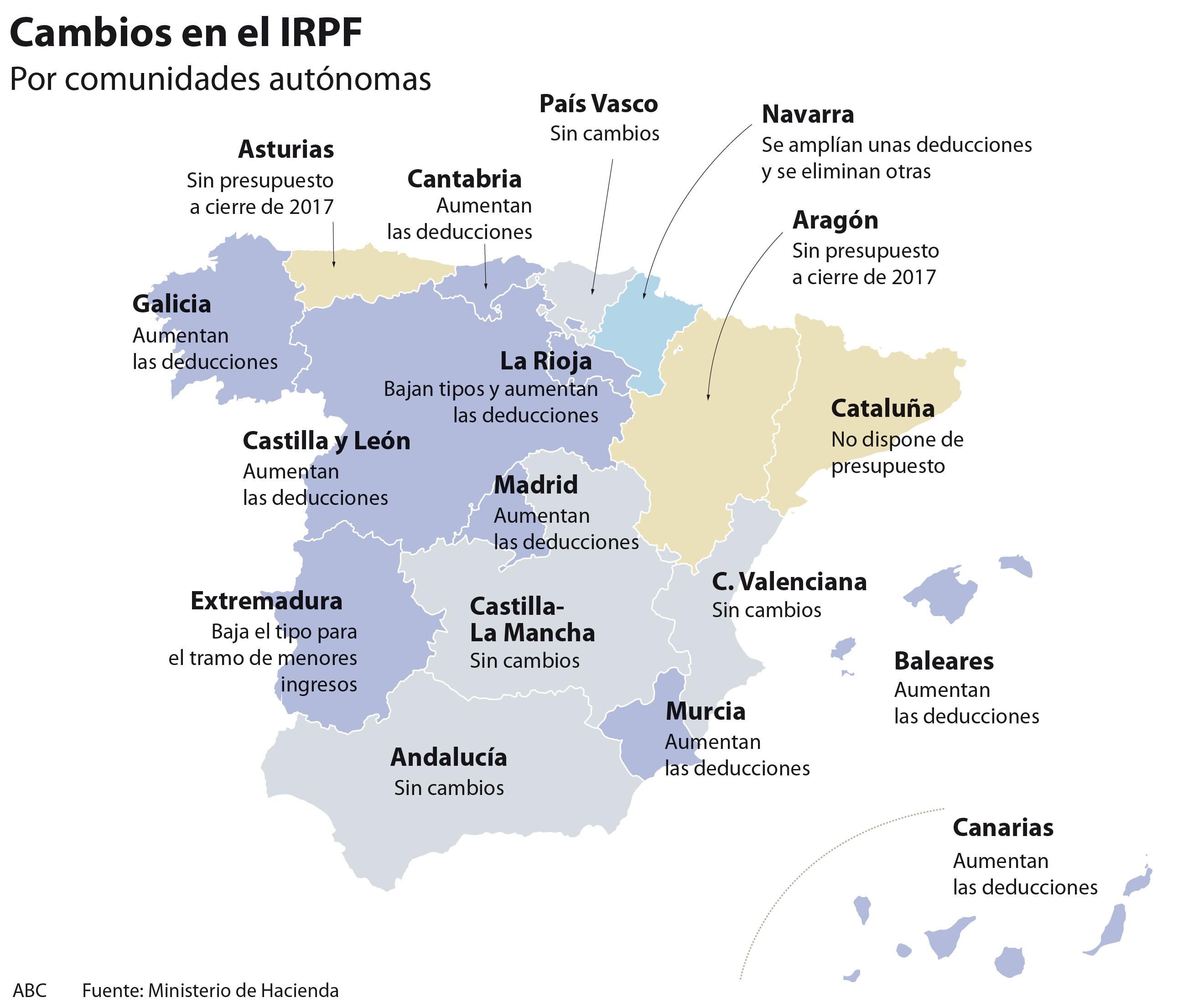 Ocho unidades aprueban rebajas en el IRPF para 2018 a un a±o de las elecciones