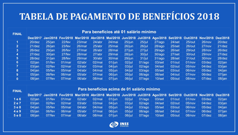 Confira o calendário de pagamento de benefcios de 2018