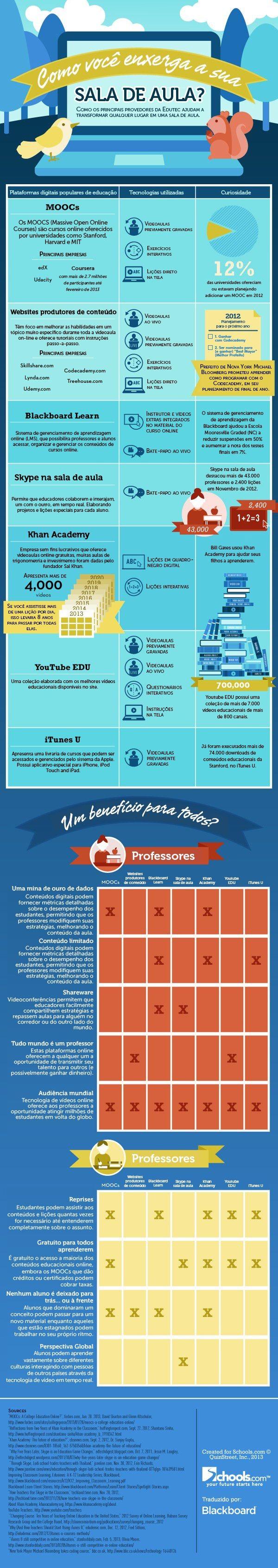 o as 7 plataformas de tecnologia na educa§£o est£o mudando o aprendizado Infografico