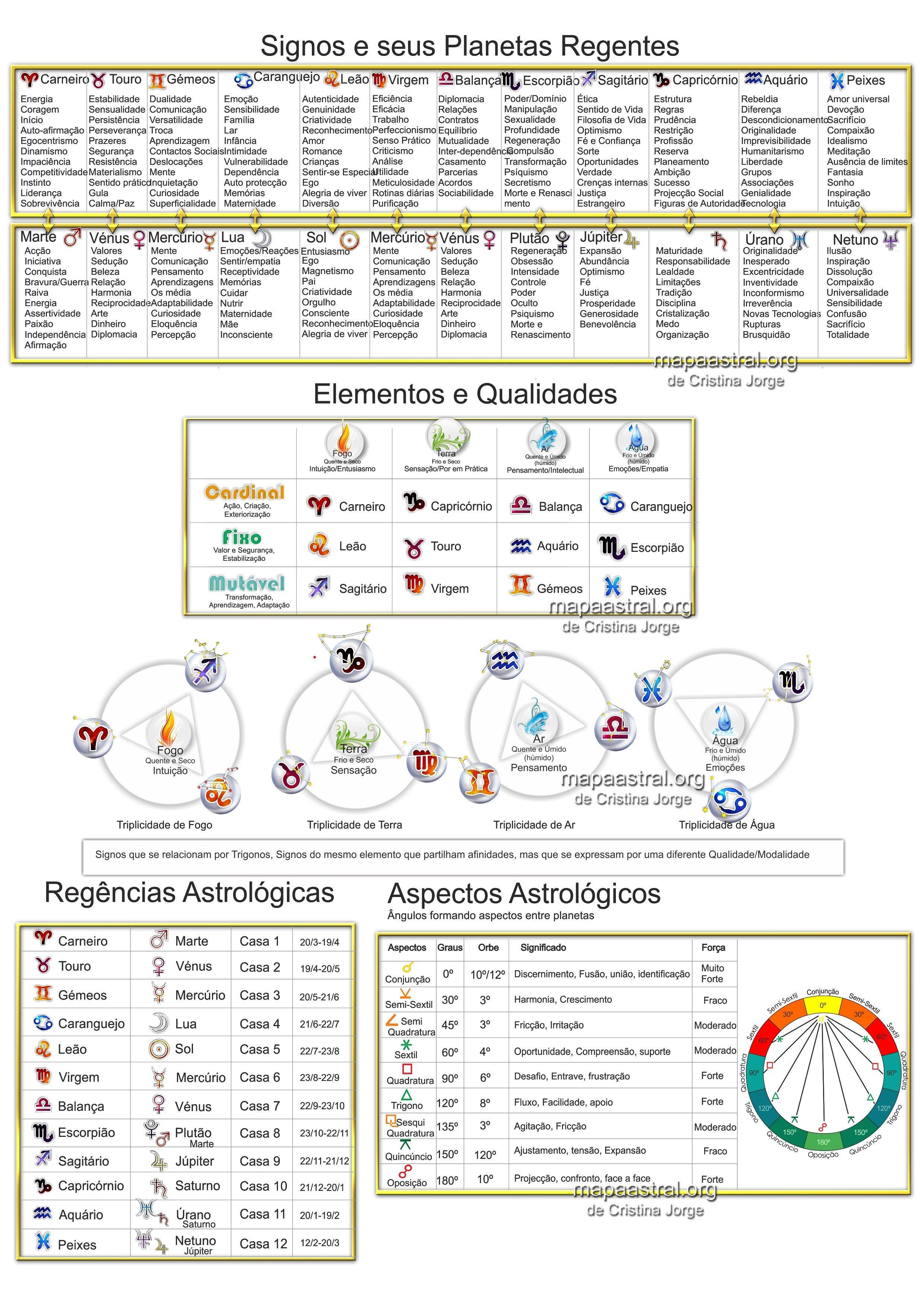 Astrologia signos mapa astrol³gico zodiaco