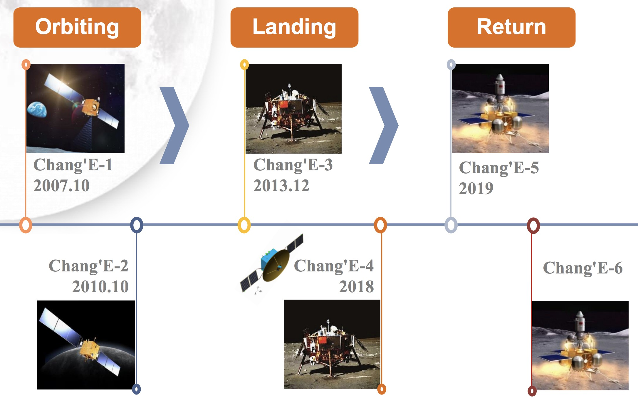 Fases del CLEP el programa chino de exploraci³n lunar CNSA