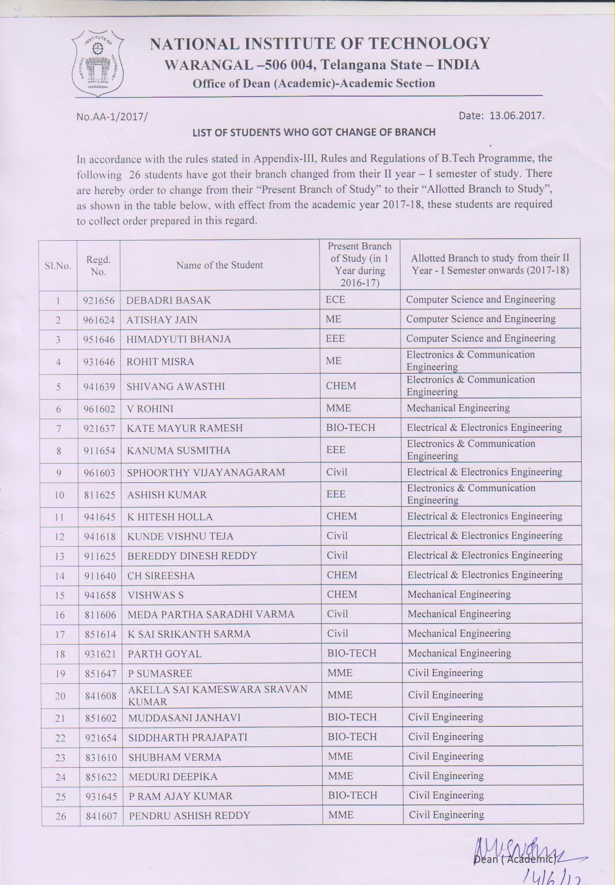 14 Jun 2017 List of students who got change of branch with effect from the Academic Year 2017 18